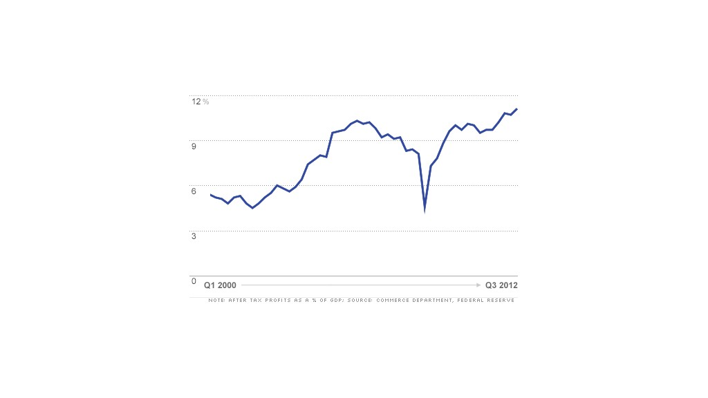 chart corporate profits top