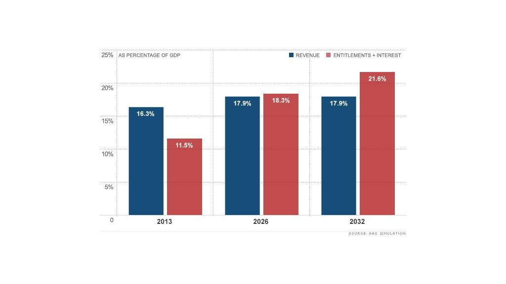 chart revenue entitlements