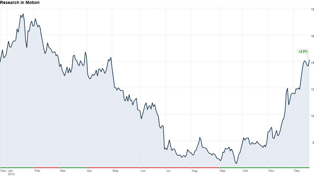 RIM earnings ytd 2012