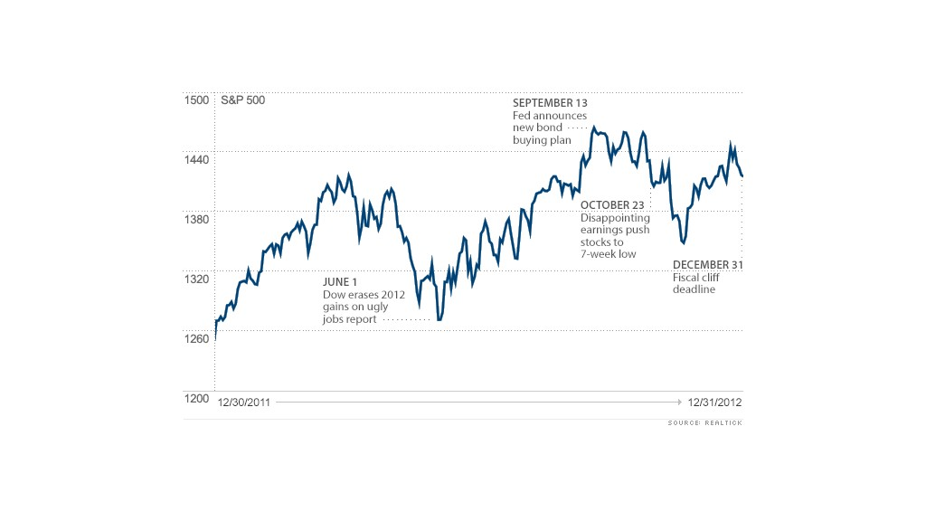 chart dow year end 4