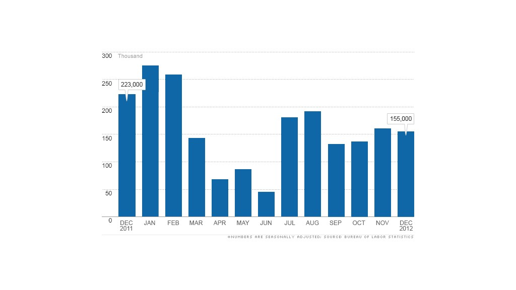 chart jobs report 010413