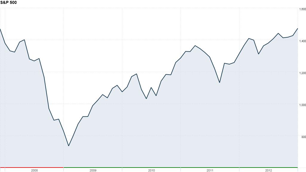 u.s. stock market, S&P 500