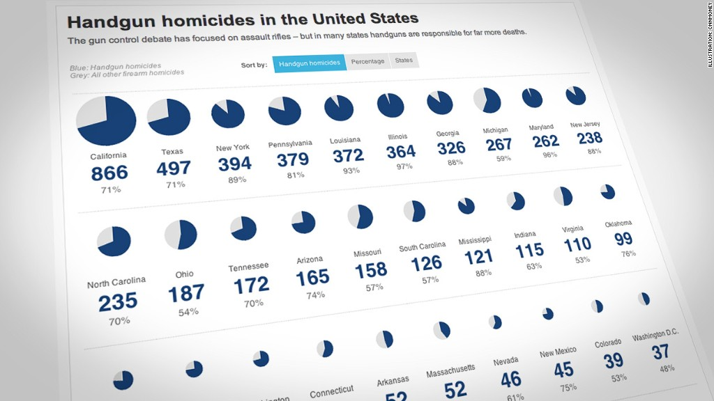 Handgun homicides in the United States