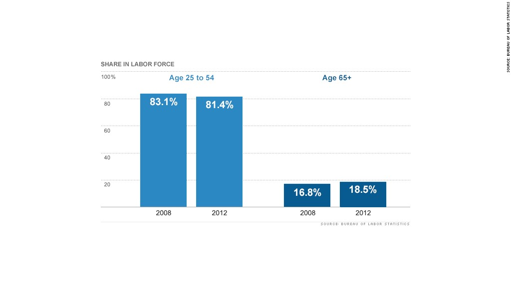 labor force share chart
