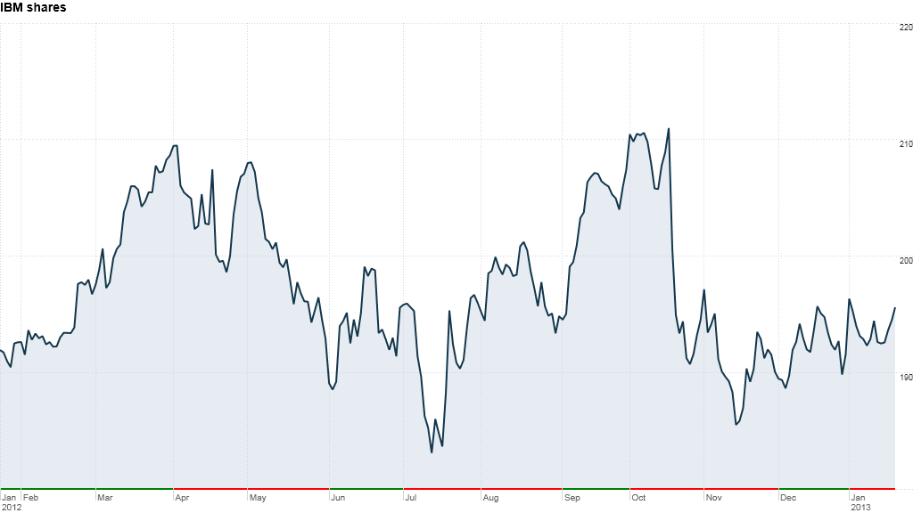ibm shares earnings