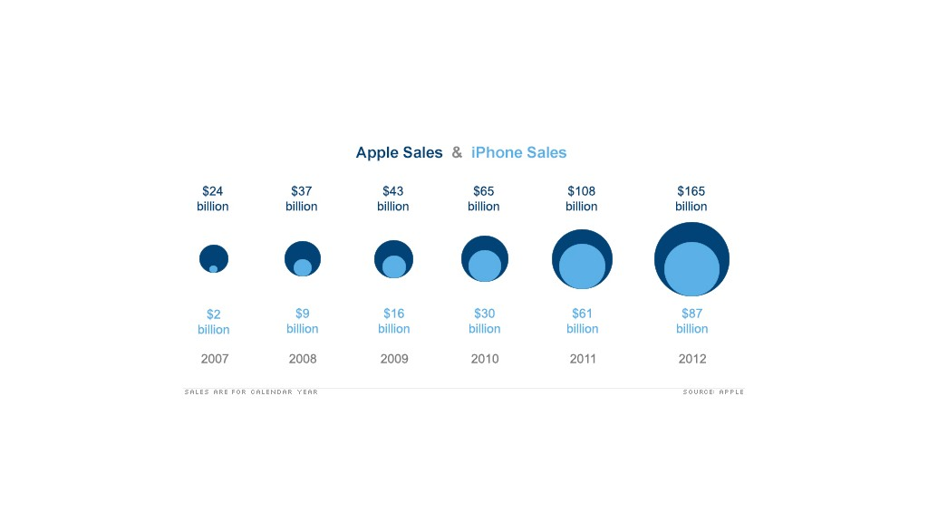 apple iphone earnings