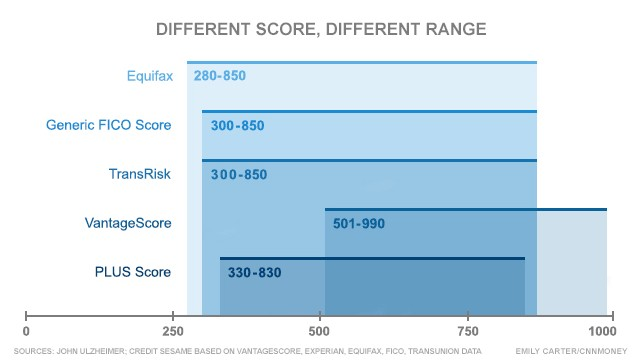 Depending On The Credit Score A 790 Could Mean Your Is Excellent Or Just Mediocre