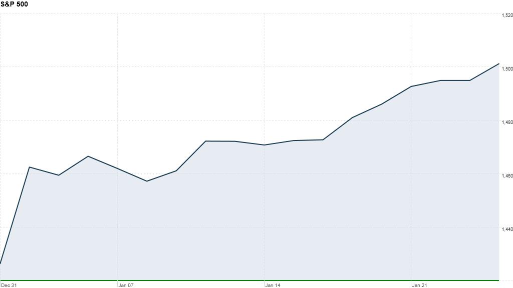 u.s. stock market, sp500