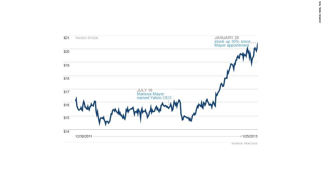 yahoo stock marissa mayer chart