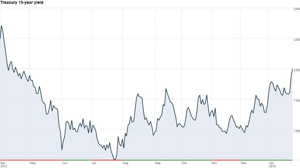 treasury 10year yield