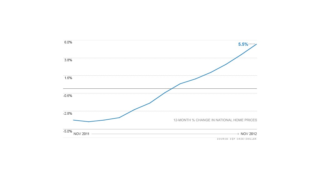 home prices chart 012913