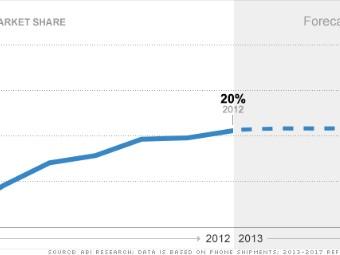 smartphone market share apple