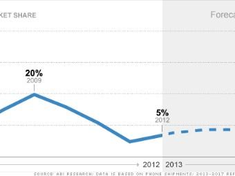 smartphone market share rim