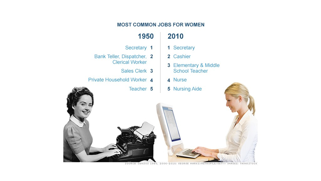 women workforce chart