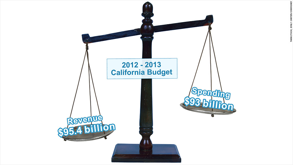 california budget graphic