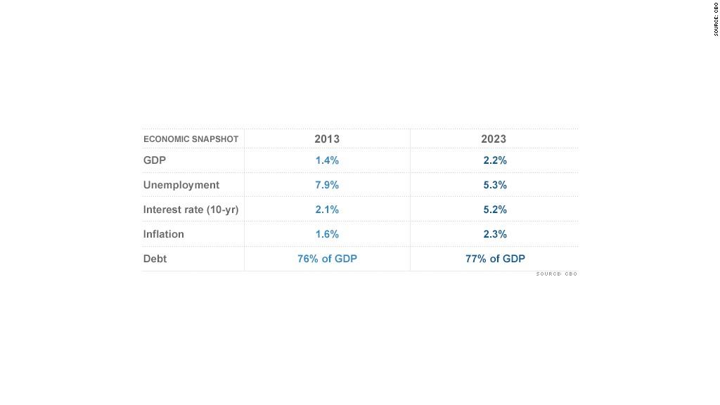 cbo economic snapshot chart