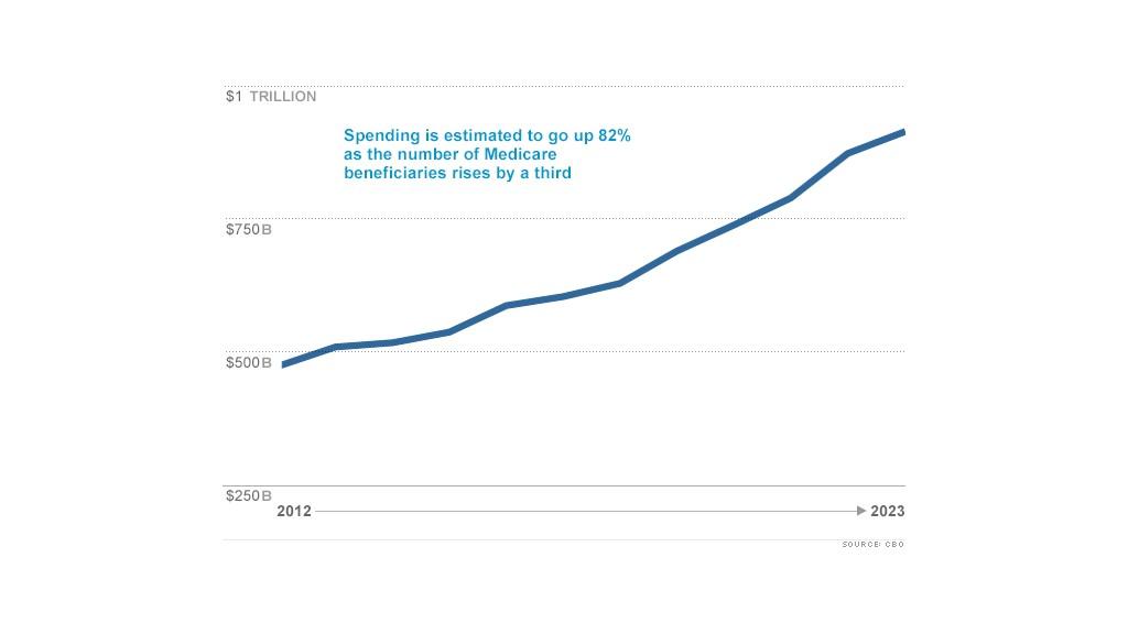 medicare spending chart
