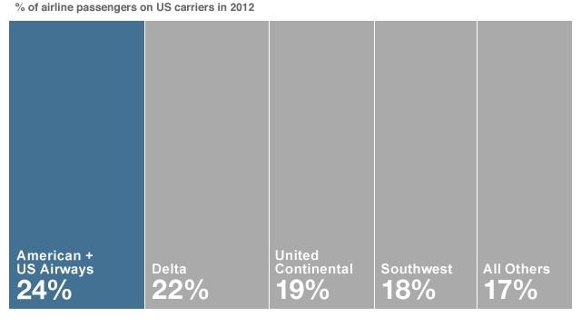 US Airways-American Airlines to merge