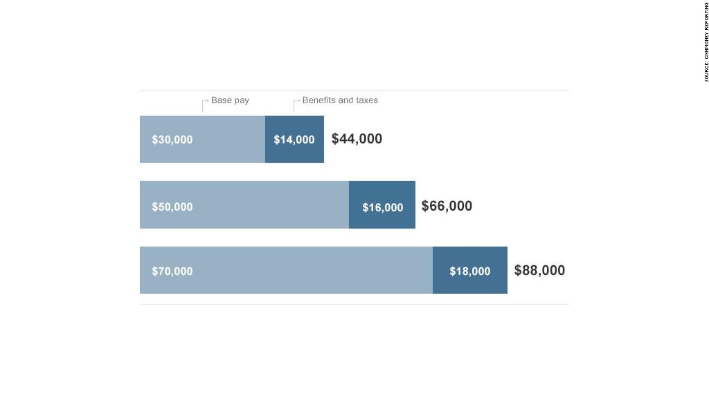 employee salary cost