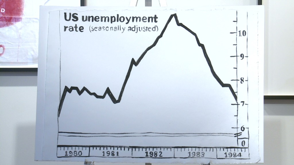 The $20,000 unemployment chart