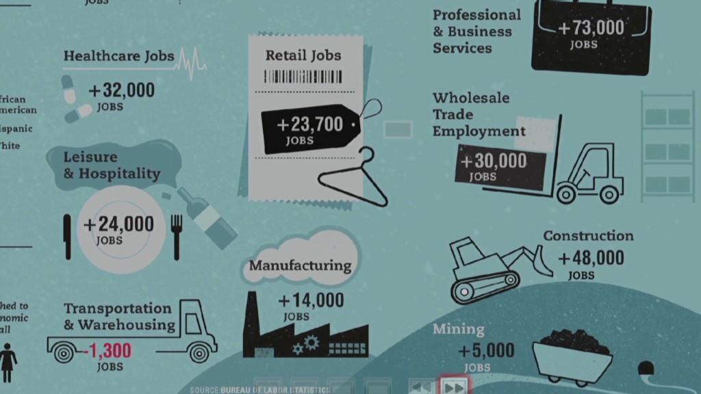 Inside the February jobs report