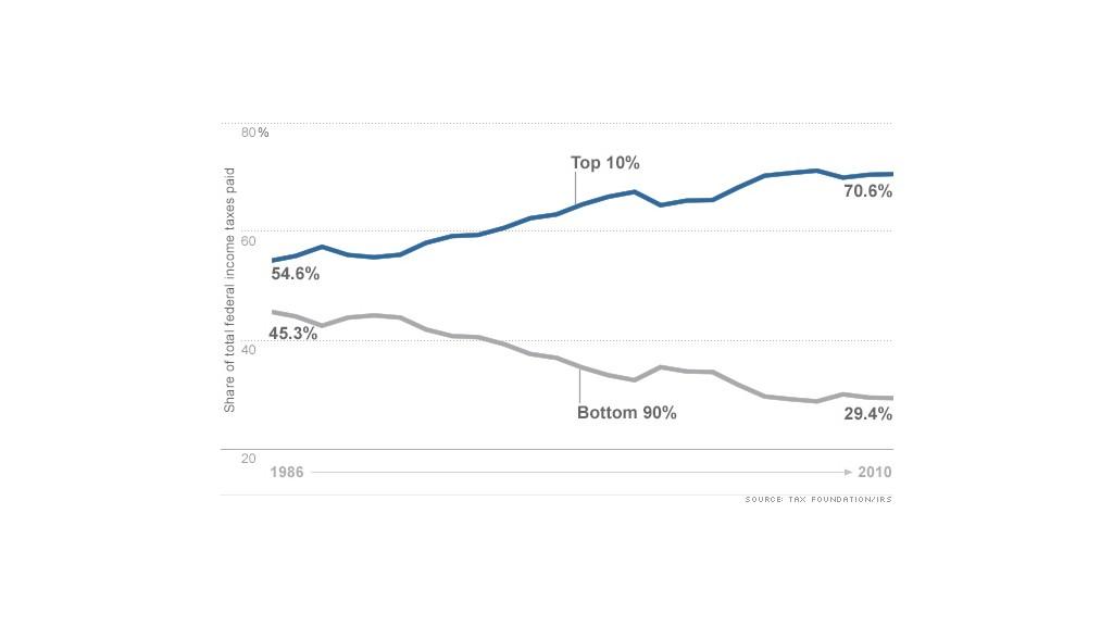 tax share chart