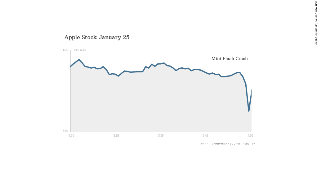 apple flash crash chart