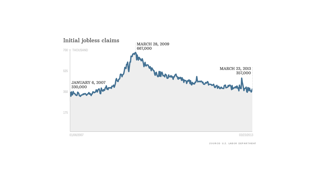 initial jobless claims 032813