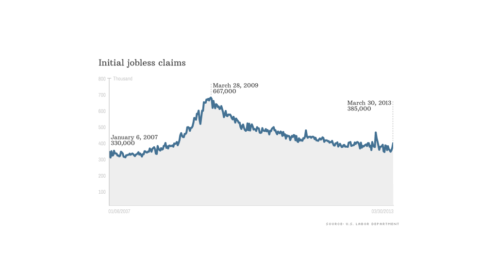 weekly jobless claims 040413