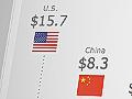 World's largest economies