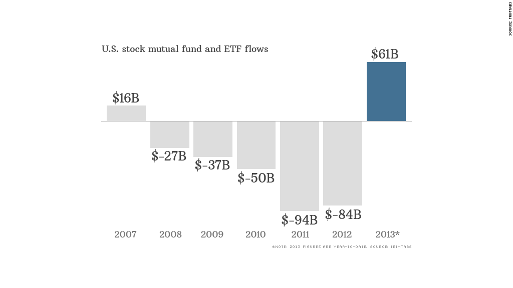 chart mutual fund etf inflows
