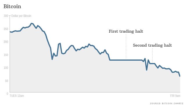 bitcoin trading halts 0 014 btc la zar