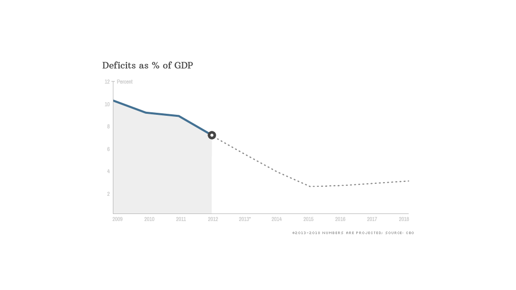 deficits as percent of gdp