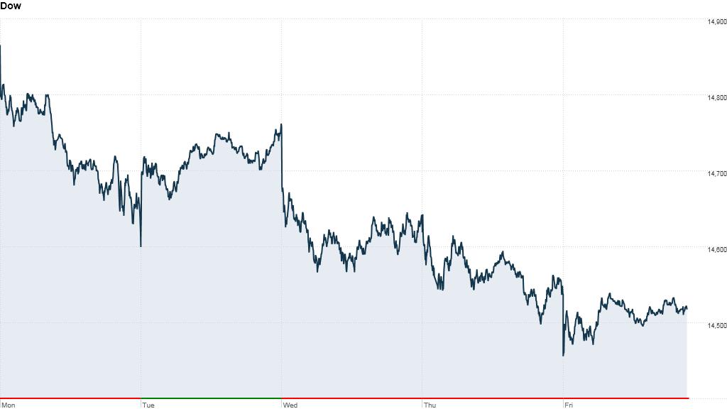 Stocks Suffer Worst Week Of 2013