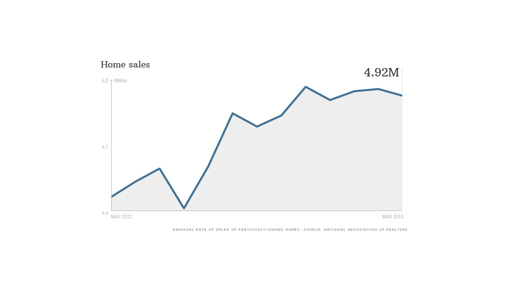 home sales march 2013