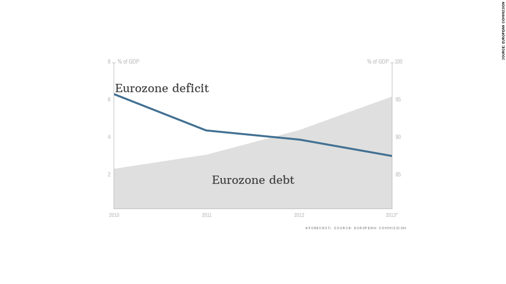 eurozone gdp deficit debt