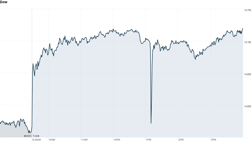 Dow flash crash
