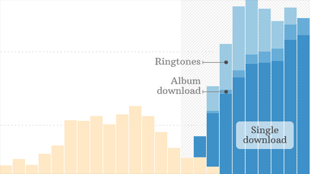 How iTunes crushed music sales