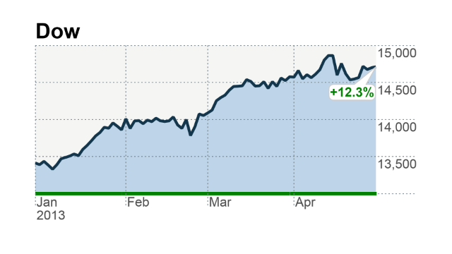 stocks on track to cap 4th month of gains in 2013