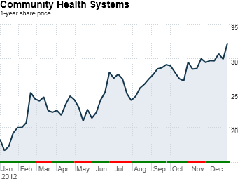 Community+Health+Systems