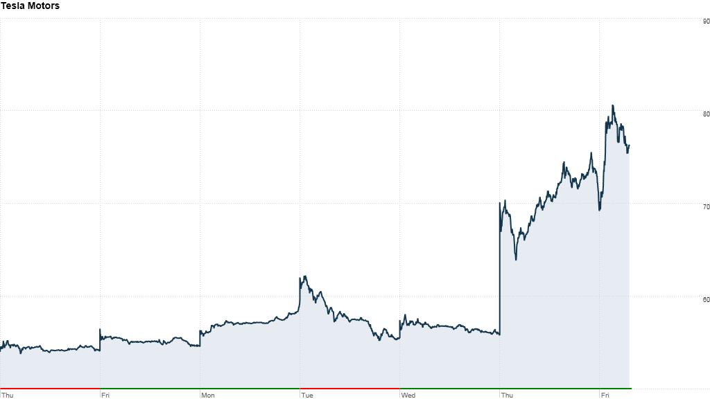 Tesla Stock Up 40 This Week