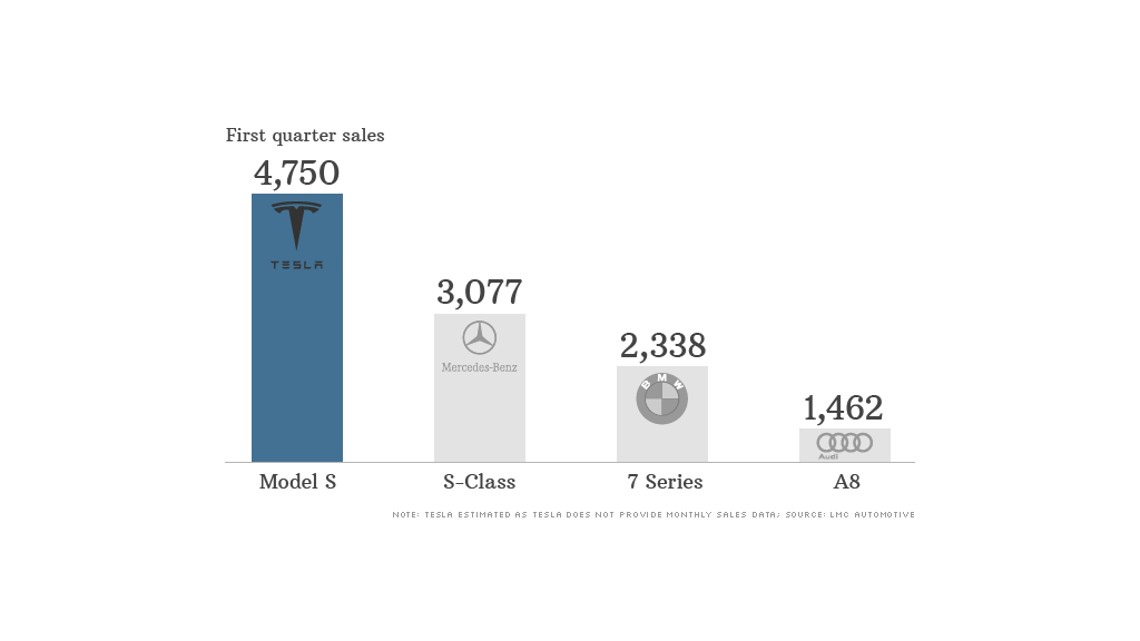 Tesla sales beating Mercedes, BMW and Audi