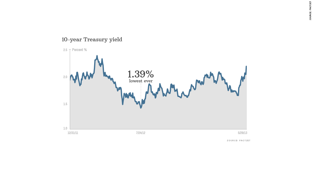treasury yields chart