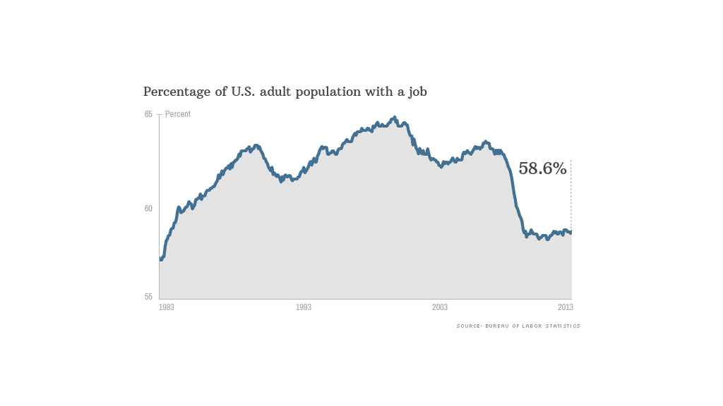 chart labor force