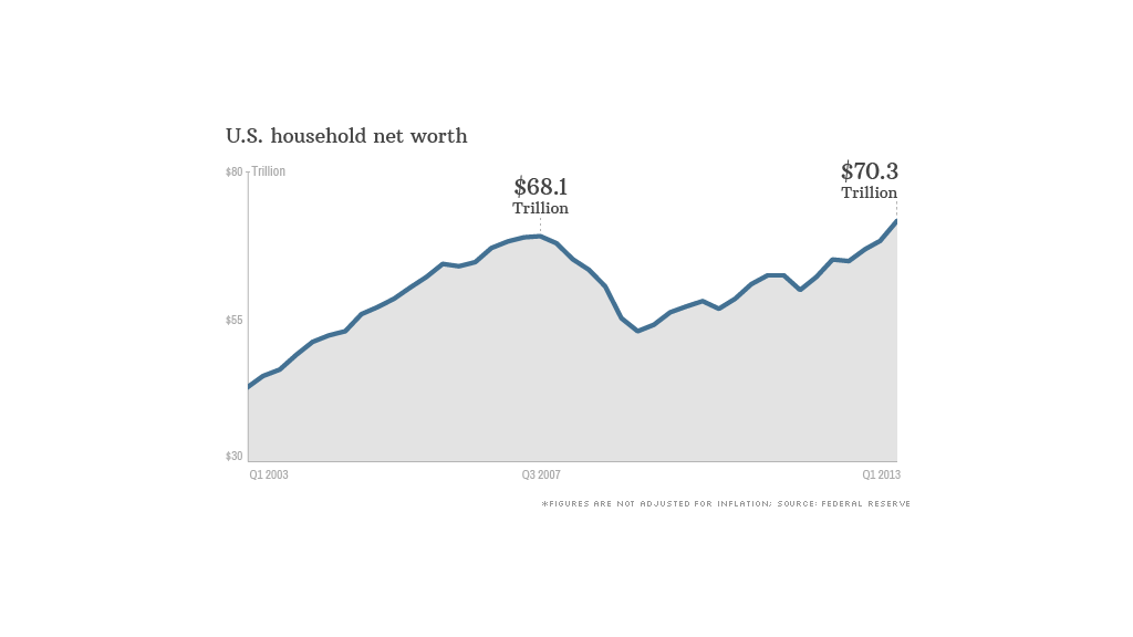 us household net worth