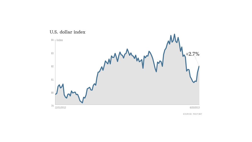 dollar index 062013