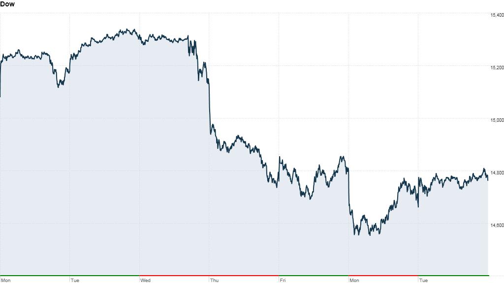 Dow one week