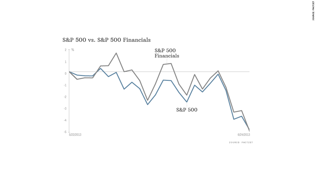 sp500 financials