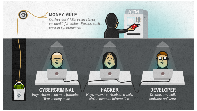 Cyberattacks are the bank robberies of the future