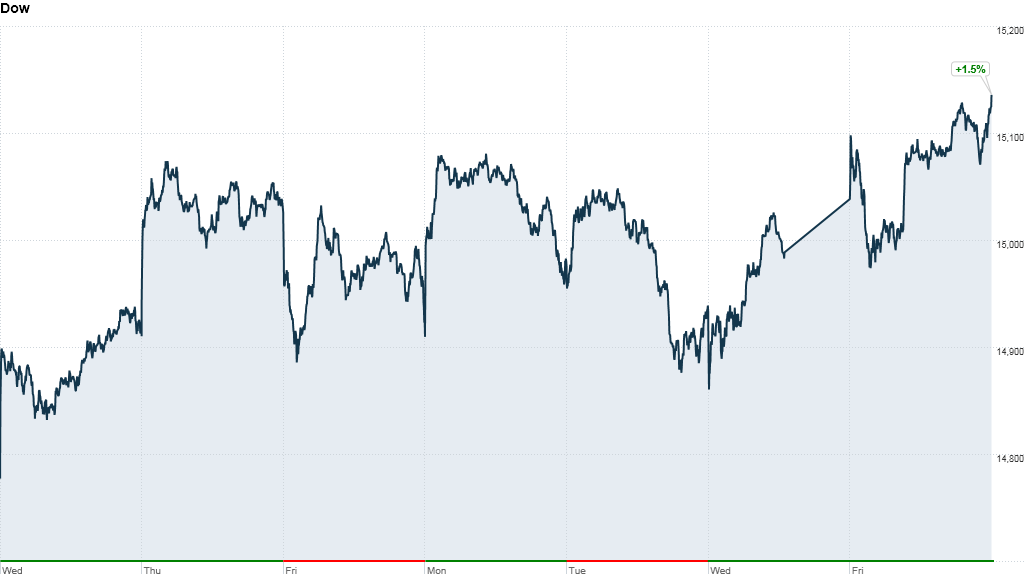 dow5day